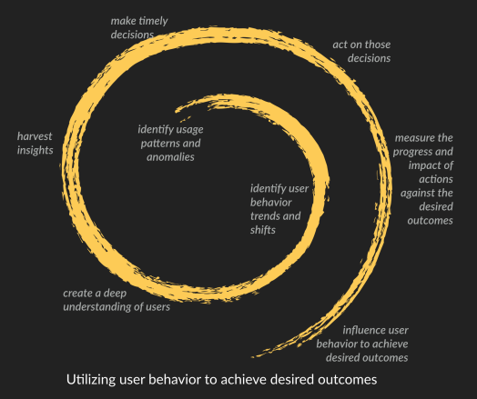 Utilizing-user-behavior to-influence-actions-to-achieve-desired-outcomes.png